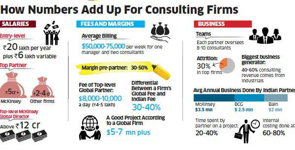 Consulting Profile Salaries