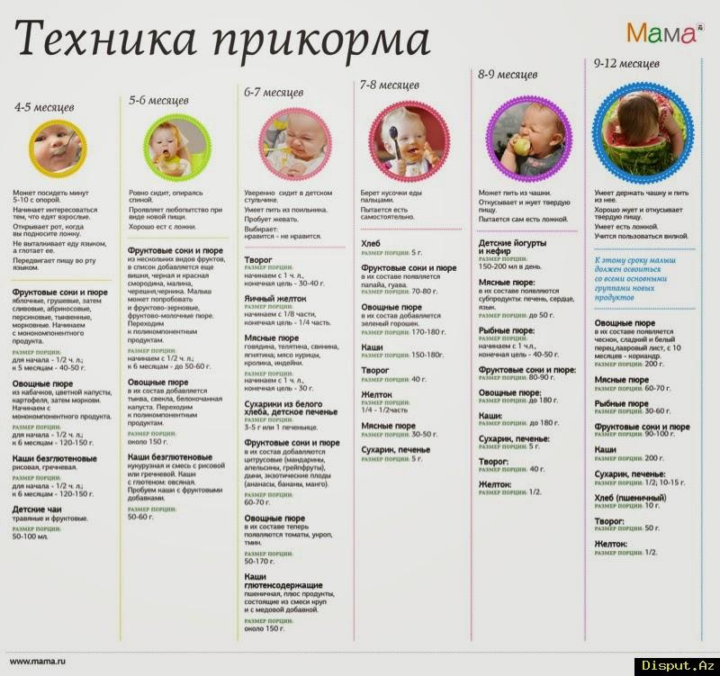 Прикорм из тыквы для детей