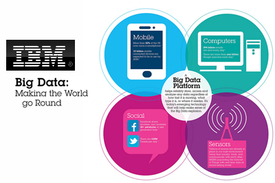 IBM Commits $100 Million for Big Data Consulting Labs ~ Converge ...