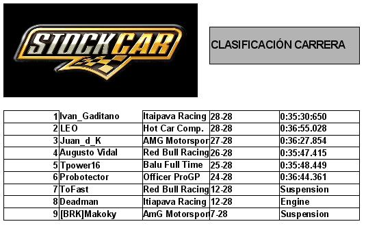 Clasificacion de la carrera Riberao Preto Stock Car V8 rFactor