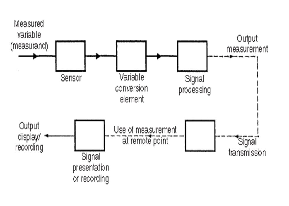 block diagram of measurement system  u2013 the wiring diagram