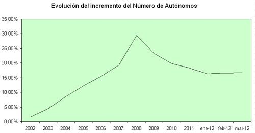 evolucion-incremento-numero-autonomos