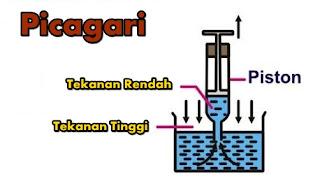 Picagari tekanan udara