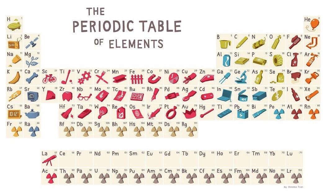 Tabla peridica para estudiantes de secundaria kuntaquinte una manera sencilla de recordar que son y para que sirven los diferentes elementos de la famosa tabla periodica urtaz Image collections