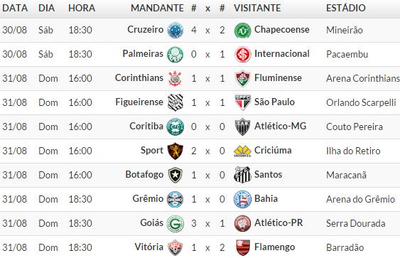 Jogos Campeonato brasileiro Série A 2014 /  18° Rodada 2014