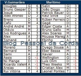 Liga Record<br>Pontos (provisórios) da Ronda 20<br>23ª Jornada da Liga Zon Sagres