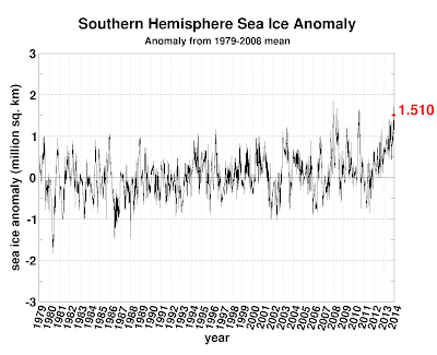 20131230-seaice.anomaly.antarctic.png