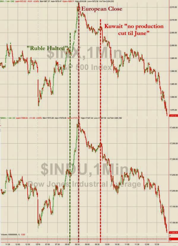 Total Chaos: Massive Market Moves Spark Selling-Panic Into Close