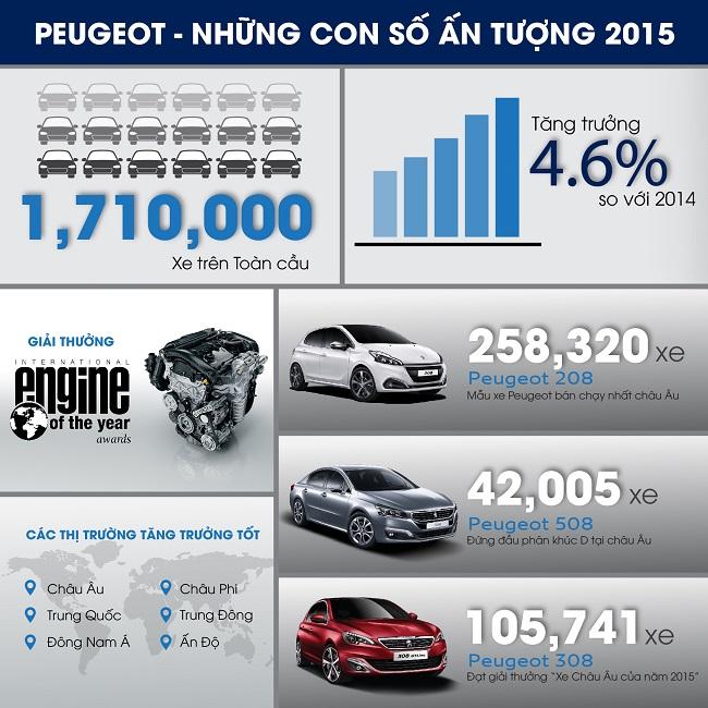 Peugeot và những con số ấn tượng trong năm 2015