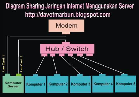 Cara membagi jaringan internet ke beberapa komputer catatan pena beberapa unit komputer sebagai si penerima jaringan internet komputer client ccuart Image collections