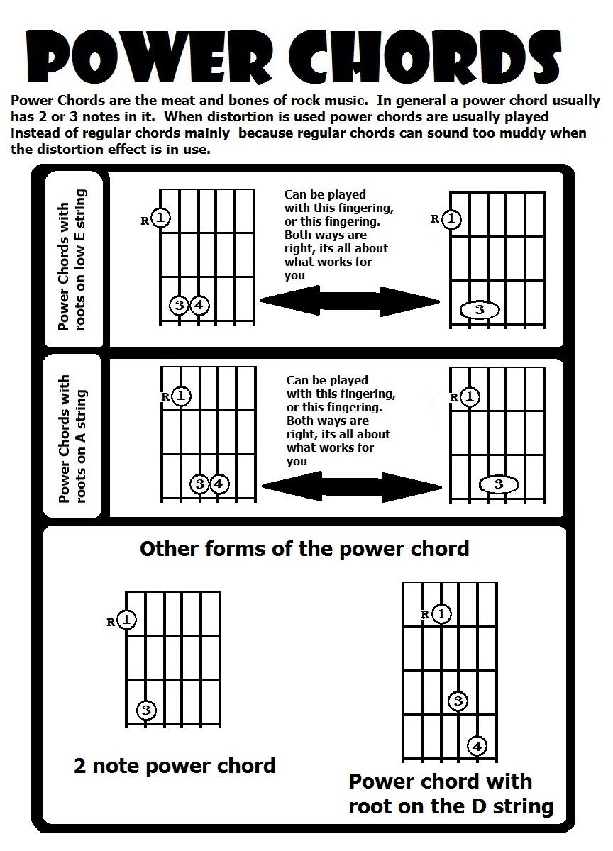 Guitar Lessons Power Chords