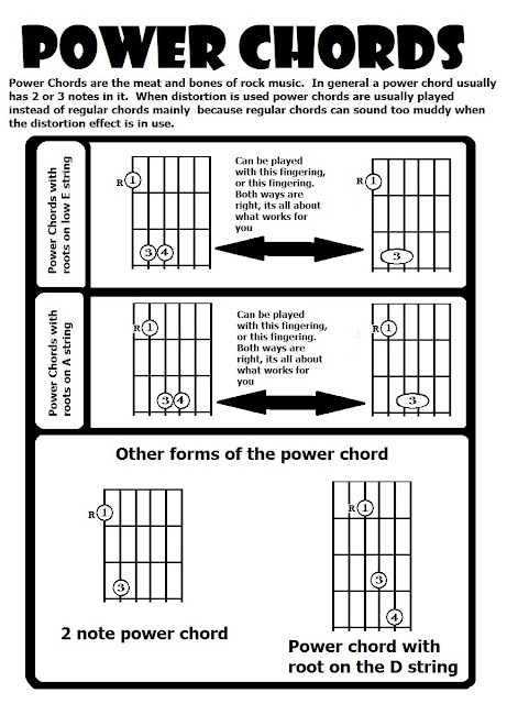 Old Fashioned D Power Chord Guitar Image - Basic Guitar Chords For ...