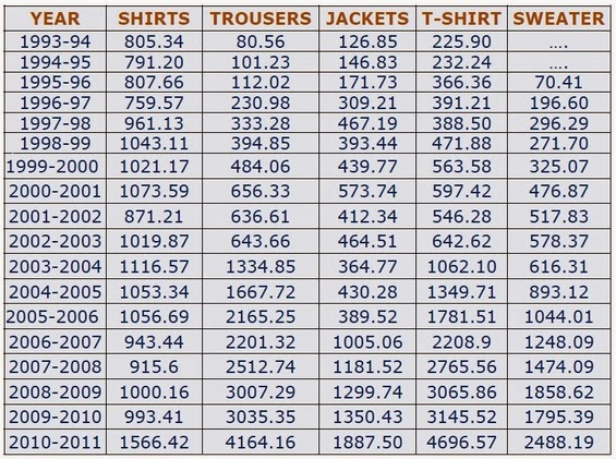MAIN APPAREL ITEMS EXPORTED FROM BD(IN Mn US$)