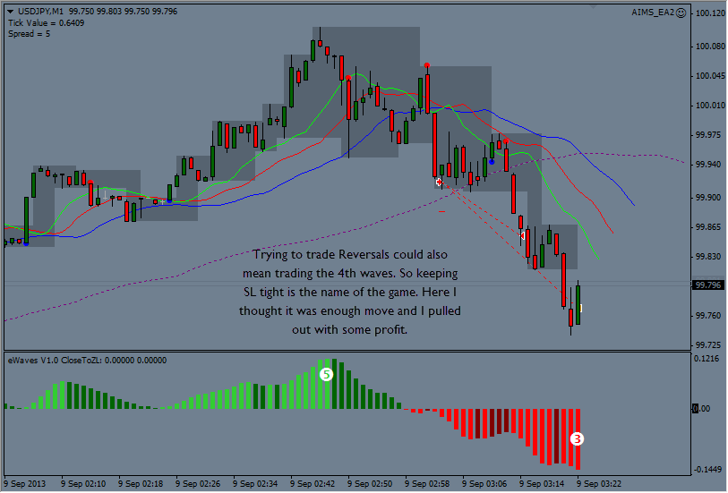 A trading strategy that works moskva