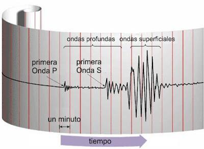 Escala Richter de magnitud