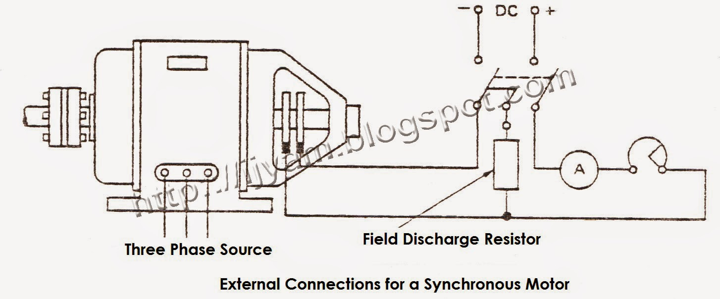 External connections for a synchronous motor