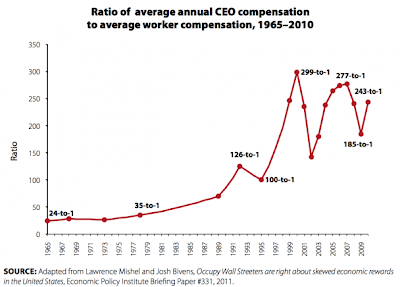 Ratio of CEO pay to worker pay 1965-2011
