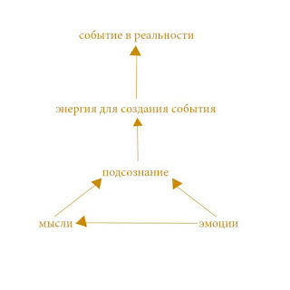 Закон Притяжения схема