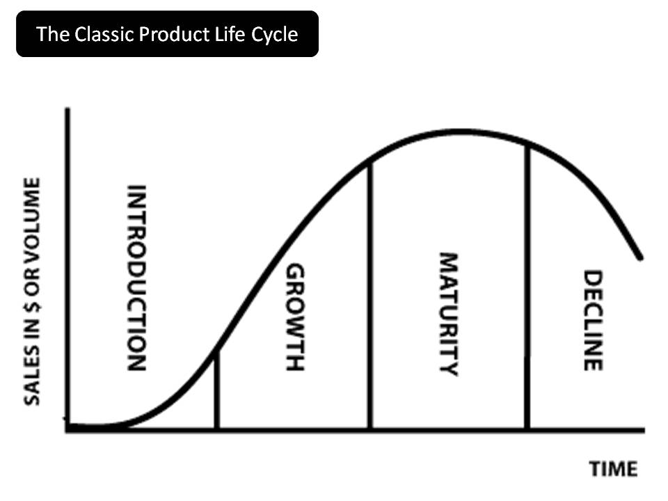 Product life cycle the occasional ceo the new silicon valley product