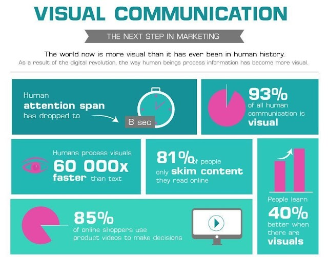 Visual Communication is the next step in marketing