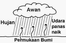 Geografi Stpm Baharu Atmosfera Kerpasan