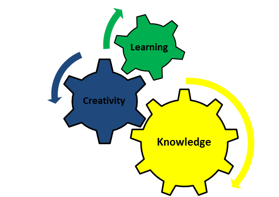 improve the knowledge Wondering if practice leads to long-term knowledge retention in elearning  read this article to discover 6 tips to improve knowledge.