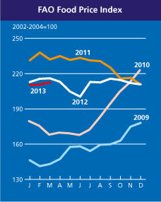 FAO Food Price Index to March 2013.