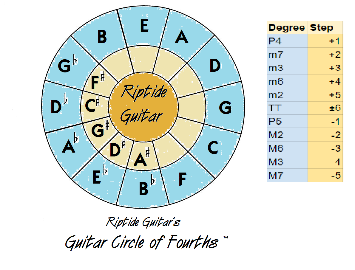 Riptide Guitar Use The Riptide Guitars Guitar Circle Of Fourths To