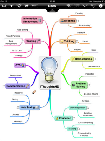digital mind map ithoughtshd mind mapping software