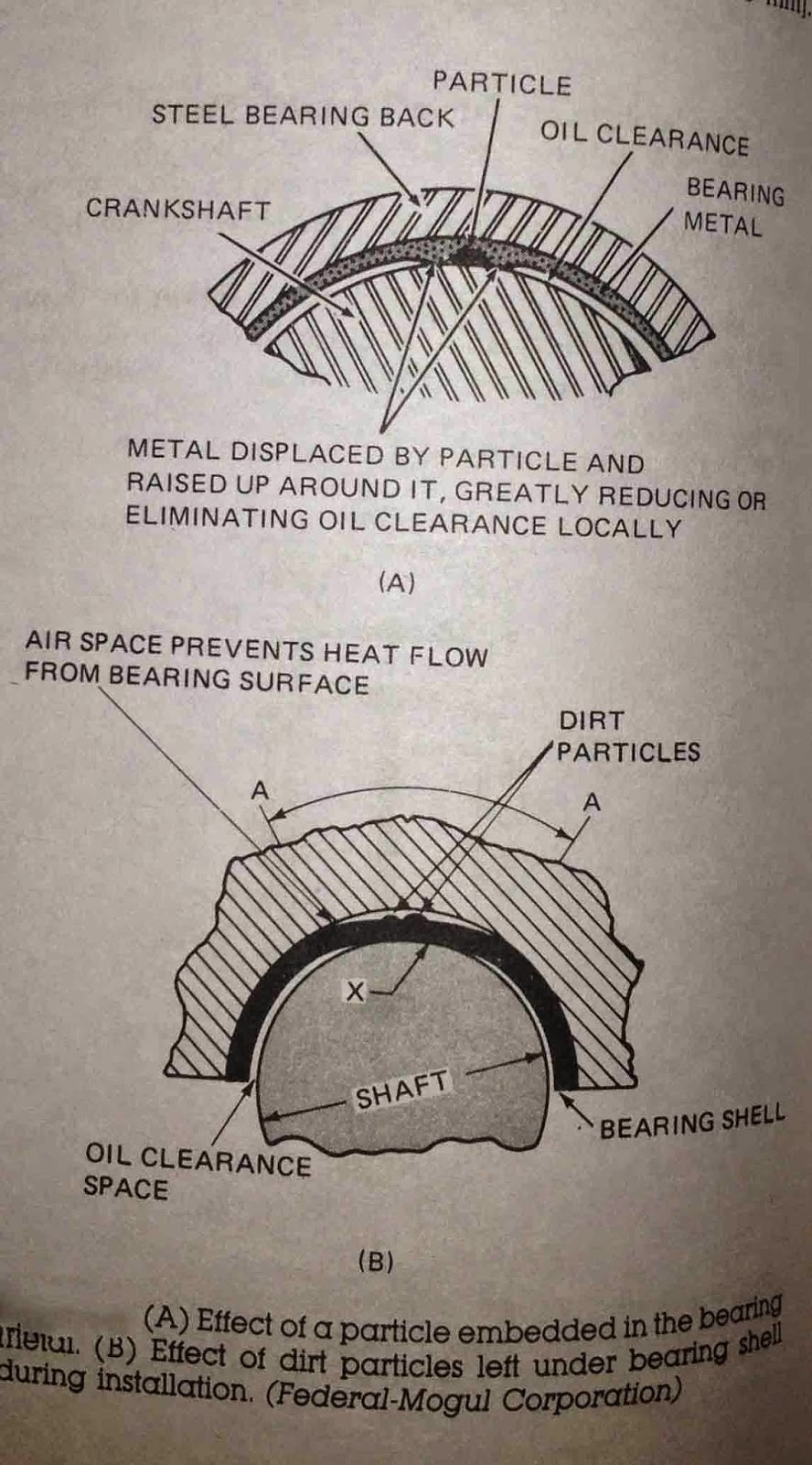 rod bearing analysis