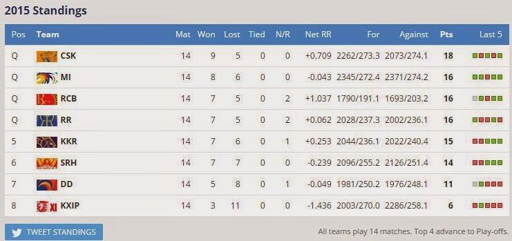 ipl-2015-qualifiers-team-list-CSK-MI-RCB-