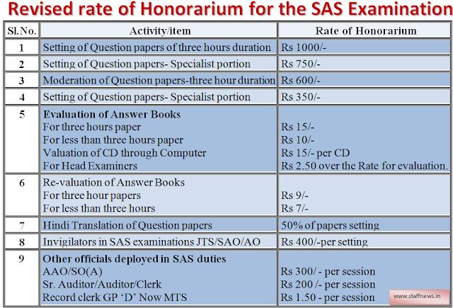 revised+rate+honorarium+sas+exam