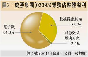 威勝集團(03393) 2013年 業務分佈
