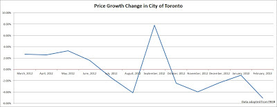 toronto price condo growth year over year 2013