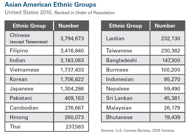 Haq's Musings: Pakistani-American Population Growth Second Fastest ...