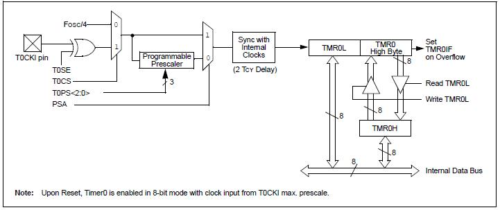 all about embedded systems using microchip mcu timer 0 rh allembeddedsystems blogspot com Electrical Block Diagram Circuit Block Diagram
