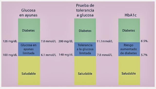 Glucosa Basal, Intolerancia, Riesgo aumentado DM2