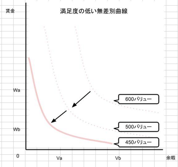 満足度の低い 無差別曲線マップ