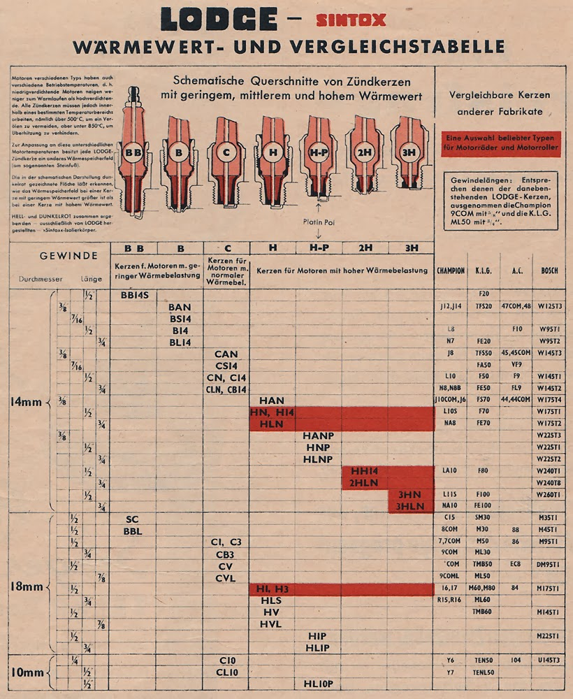 Spark plug cross reference chart heart impulsar co