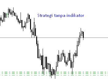 Strategi forex untuk pemula