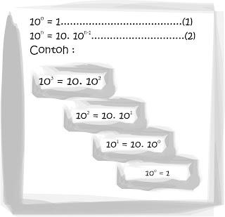 Notasi Infix , Prefix , dan Postfix