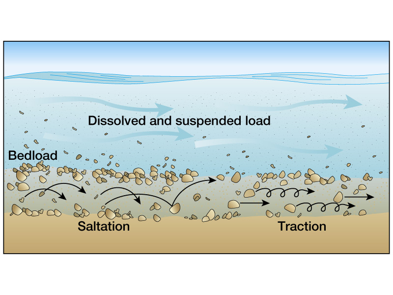 How Do Streams Transport And Deposit Sediments