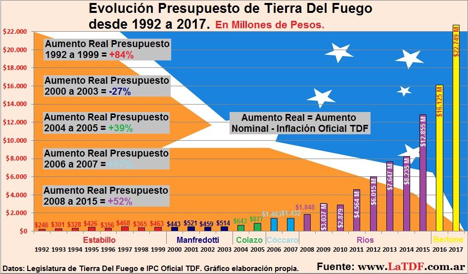 Presupuesto Provincial desde 1992 a 2017