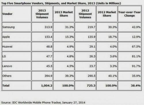 1 Billion Smartphones Sold In 2013