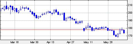 Gaps price chart
