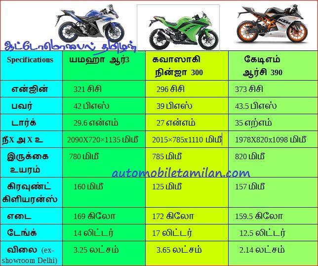 r3-ninja300-rc390 யமஹா ஆர்3 vs கவாஸாகி நின்ஜா 300 vs கேடிஎம் ஆர்சி 390 - ஒப்பீடு