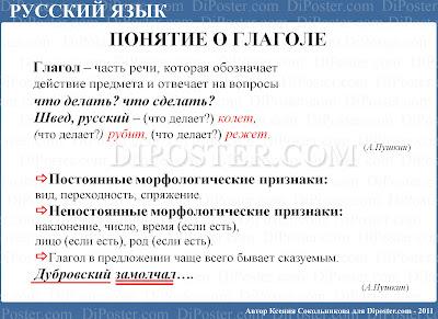 Понятие о Глаголе. Плакат по Русскому языку.