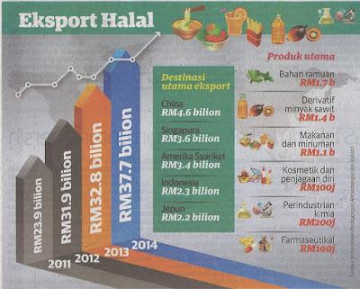 Pasaran halal global