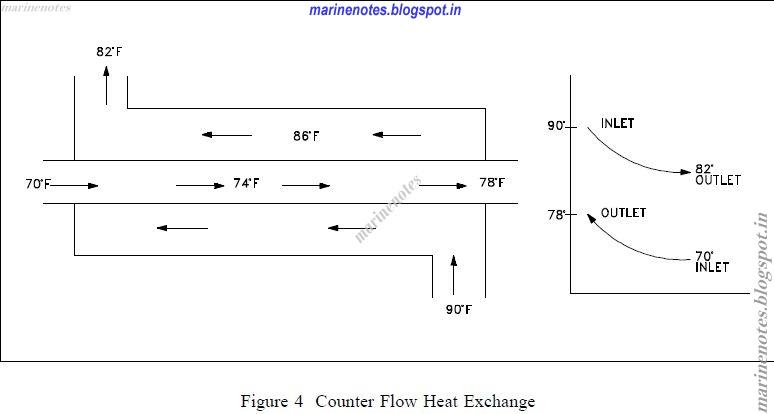 Types of Heat Exchangers,Parallel flow,Cross flow,Counter flow ...