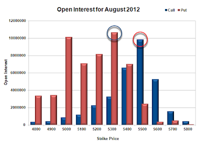 What is meant by open interest in option trading